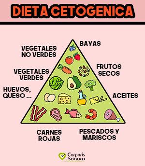 pirámide dieta cetogenica